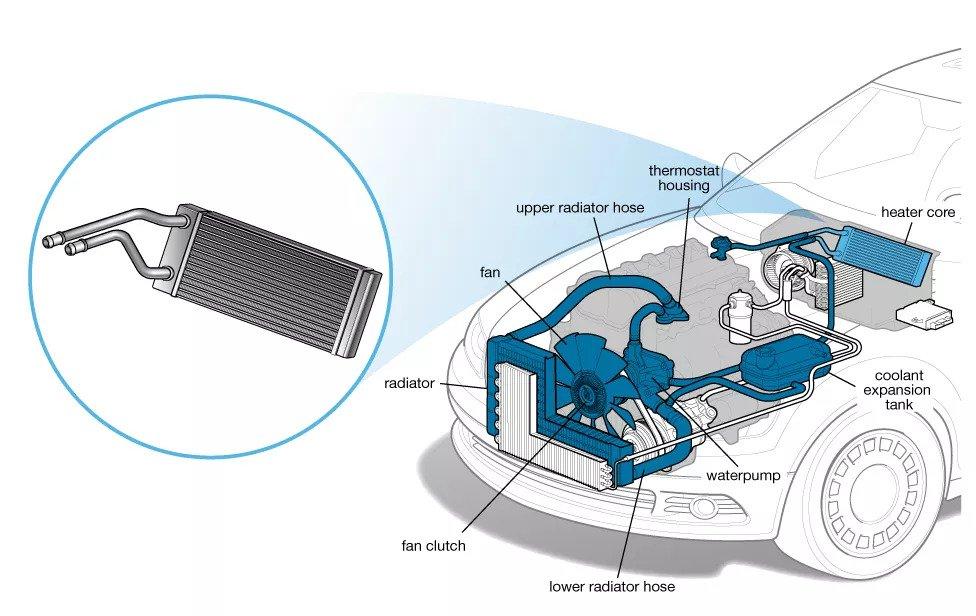 Heater core in car radiator
